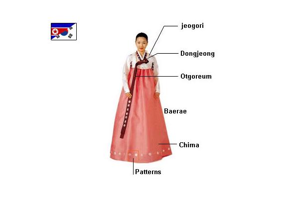 Cấu tạo của Quốc phục Hanbok Hàn Quốc