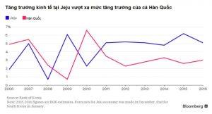 Kinh tế đảo Jeju  và  những con số ấn tượng