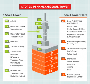 Kiến trúc của tháp namsan